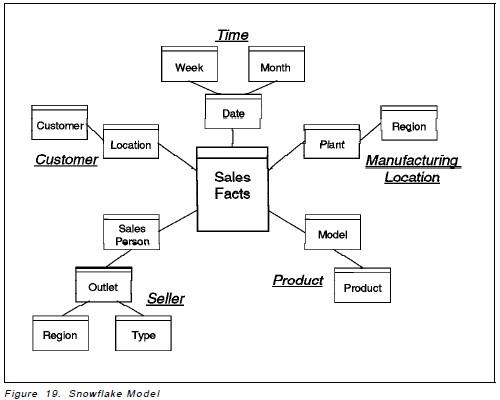 SQL Training - Data Warehouse Concept